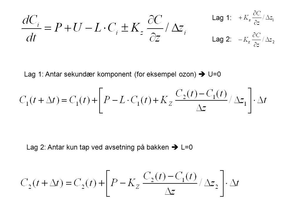 Inputverdier/antagelser Diffusjonskoeffisienten K z –Sinusformet døgnvariasjon –K z = 0.0 ved midnatt –K max = 40 m 2 /s Kjemisk produksjon –Sinusformet døgnvariasjon –P 2 = 0.5·P 1 –P = 0.0 ved midnatt –P max = 10 kg m -3 /h Tap (tørravsetning på bakken).