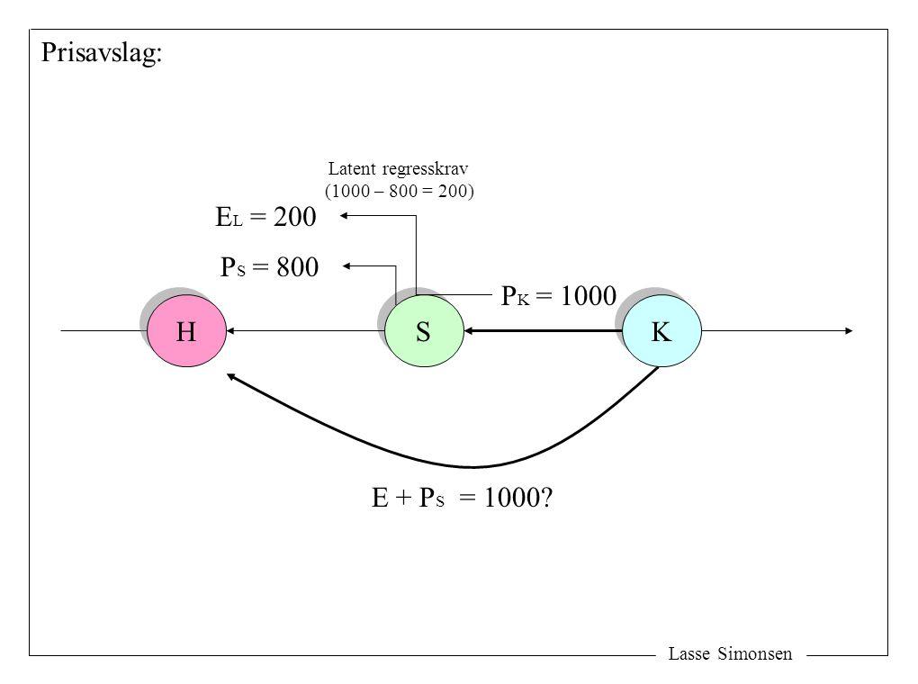 Lasse Simonsen H H S S K K E + P S = 1000? Prisavslag: P K = 1000 E L = 200 P S = 800 Latent regresskrav (1000 – 800 = 200)