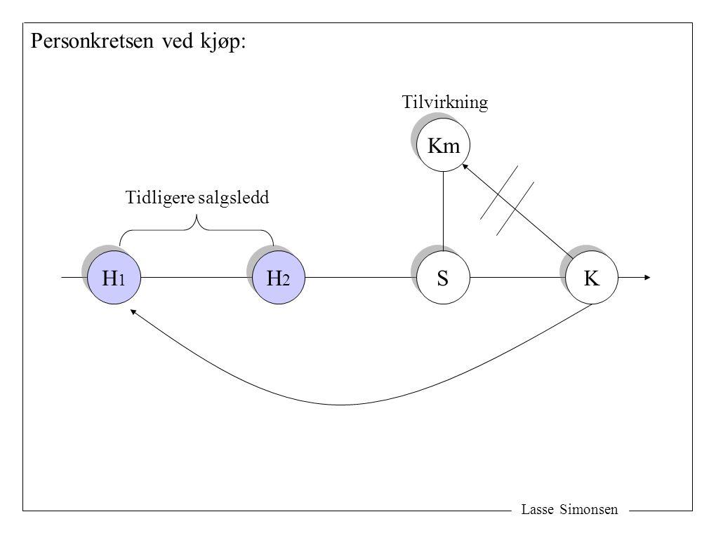 Lasse Simonsen S S K K H2H2 H2H2 H1H1 H1H1 Tidligere salgsledd Personkretsen ved kjøp: Km Tilvirkning