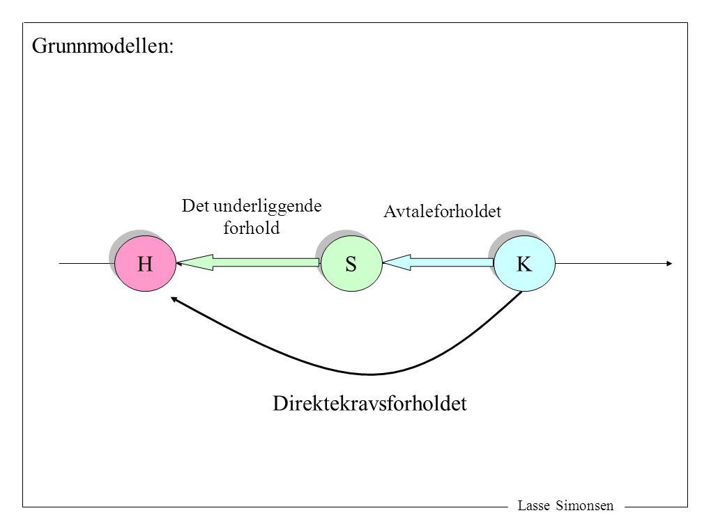 H H S S K K Direktekravsforholdet Avtaleforholdet Det underliggende forhold Grunnmodellen: