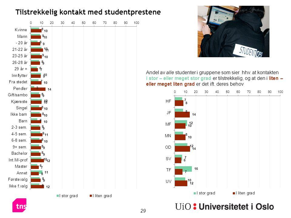 29 Tilstrekkelig kontakt med studentprestene Andel av alle studenter i gruppene som sier hhv.
