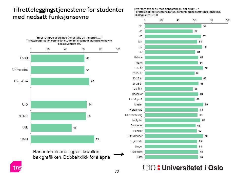 38 Tilretteleggingstjenestene for studenter med nedsatt funksjonsevne Basestørrelsene ligger i tabellen bak grafikken.