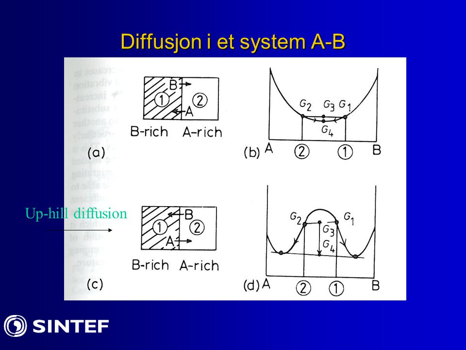 Diffusjon i et system A-B Up-hill diffusion