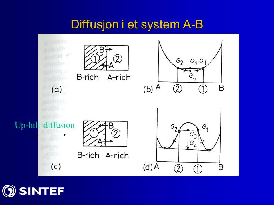 Diffusjon av interstitielle atomer V f= fraksjonen av atomer som har nok energi til å forandre posisjon i gitteret dvs.