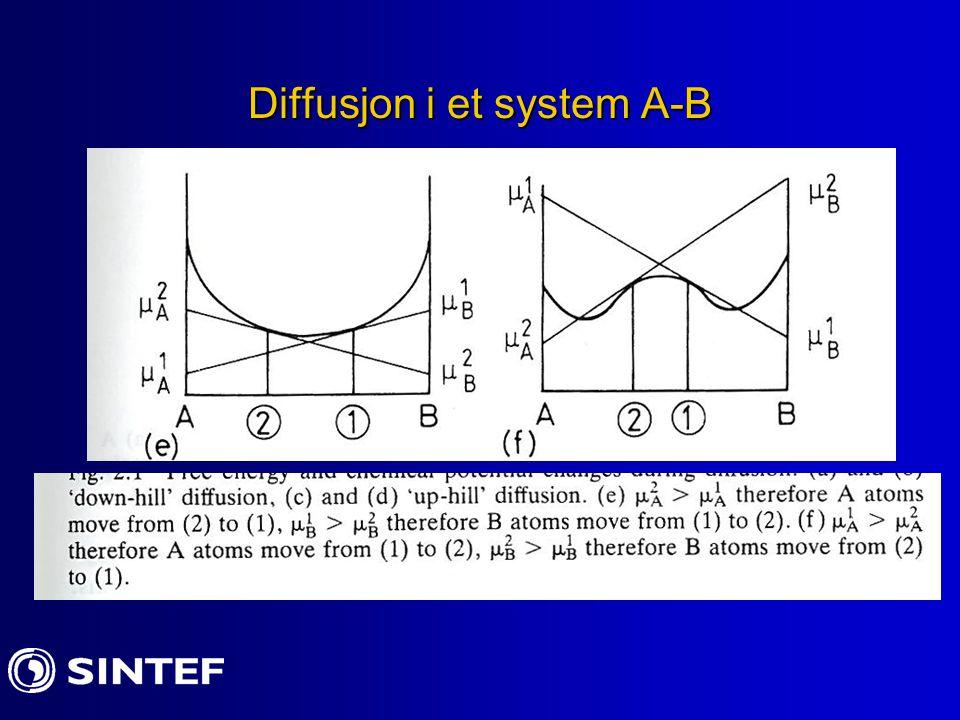 Diffusjonskoeffesienter II Diffusjonskoeffisienten er en funksjon som avhenger av temperaturen: D = D0 ekp (-Q/RT) der Q= aktiveringsenergien D målt i cm 2 /s D er størst for smelte og interstitielle atomer
