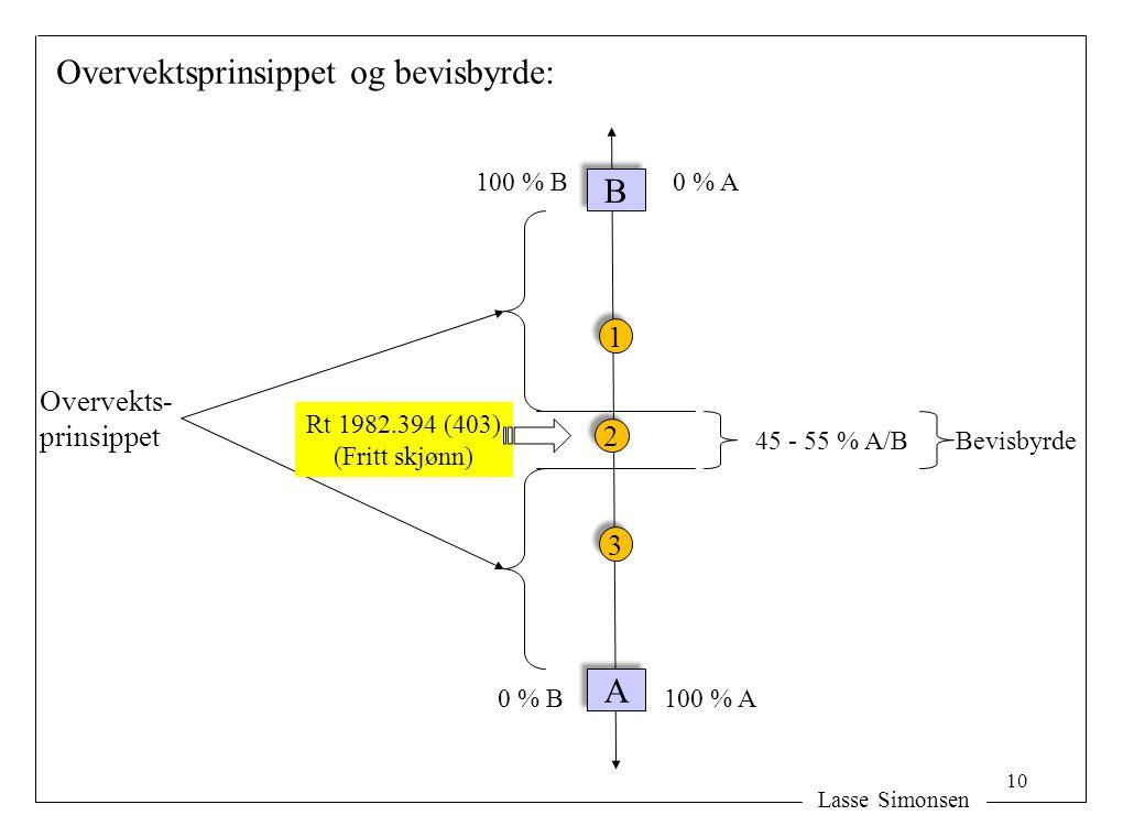 Lasse Simonsen A A B B 100 % A 100 % B 0 % B 0 % A 45 - 55 % A/B 2 2 Overvektsprinsippet og bevisbyrde: 1 1 Overvekts- prinsippet Bevisbyrde 3 3 Rt 1982.394 (403) (Fritt skjønn) 10