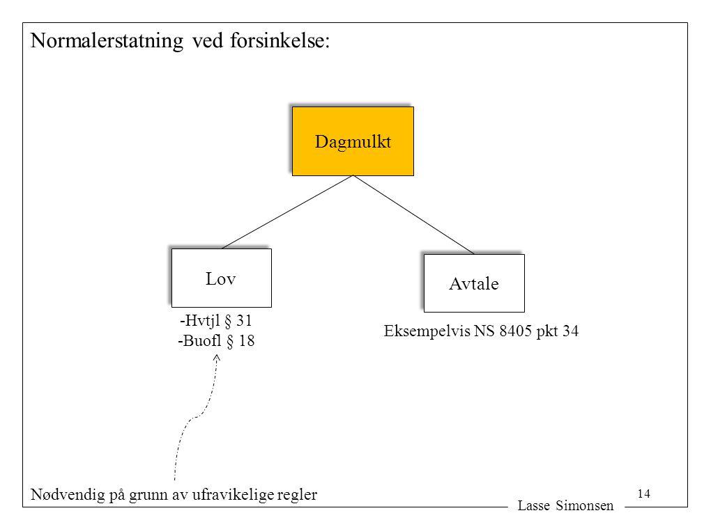 Lasse Simonsen Normalerstatning ved forsinkelse: Dagmulkt Lov Avtale Eksempelvis NS 8405 pkt 34 -Hvtjl § 31 -Buofl § 18 Nødvendig på grunn av ufravikelige regler 14