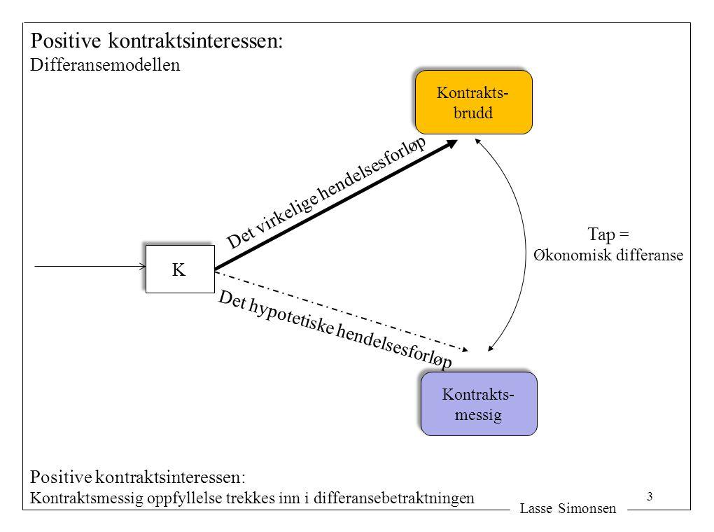 Lasse Simonsen K K Det virkelige hendelsesforløp Det hypotetiske hendelsesforløp Positive kontraktsinteressen: Differansemodellen Tap = Økonomisk differanse Kontrakts- brudd Kontrakts- brudd Kontrakts- messig Kontrakts- messig 3 Positive kontraktsinteressen: Kontraktsmessig oppfyllelse trekkes inn i differansebetraktningen