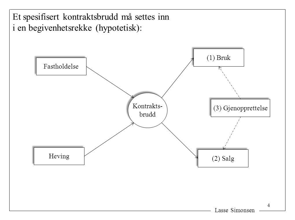 Lasse Simonsen Et spesifisert kontraktsbrudd må settes inn i en begivenhetsrekke (hypotetisk): 4 Kontrakts- brudd Kontrakts- brudd Fastholdelse Heving (1) Bruk (2) Salg (3) Gjenopprettelse