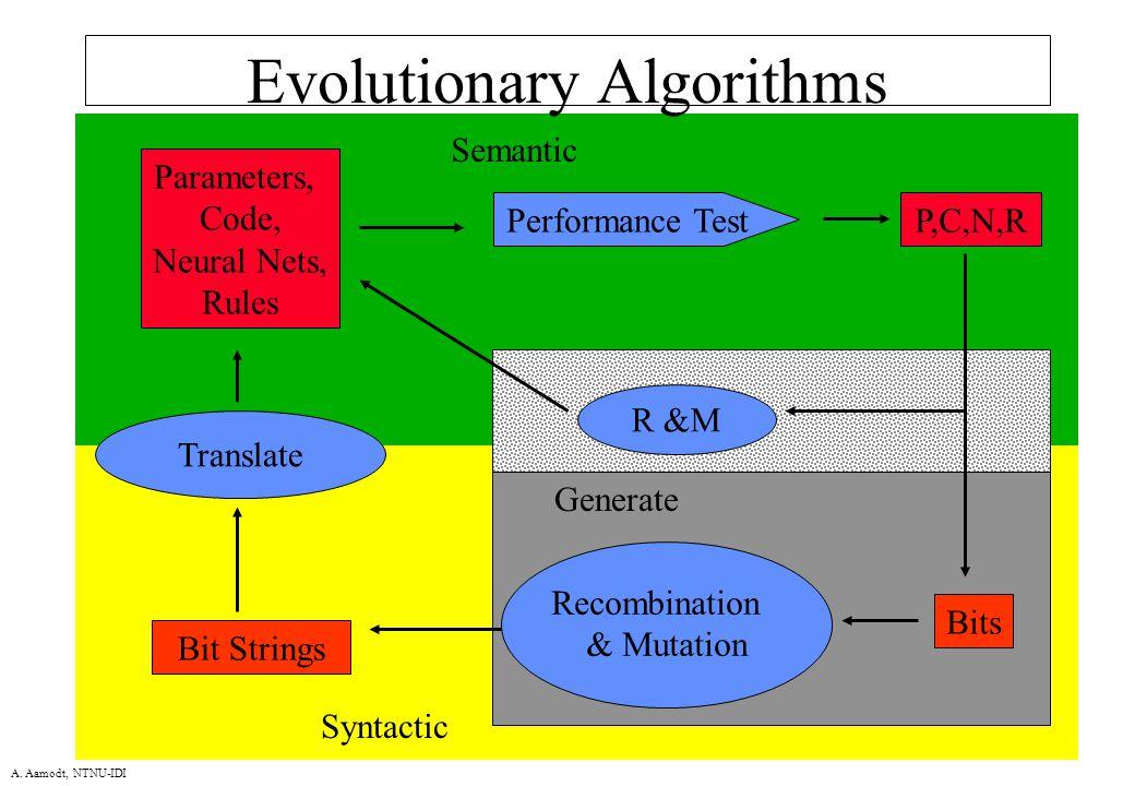A. Aamodt, NTNU-IDI Evolutionary Algorithms Bit Strings Parameters, Code, Neural Nets, Rules Translate Performance Test Recombination & Mutation P,C,N