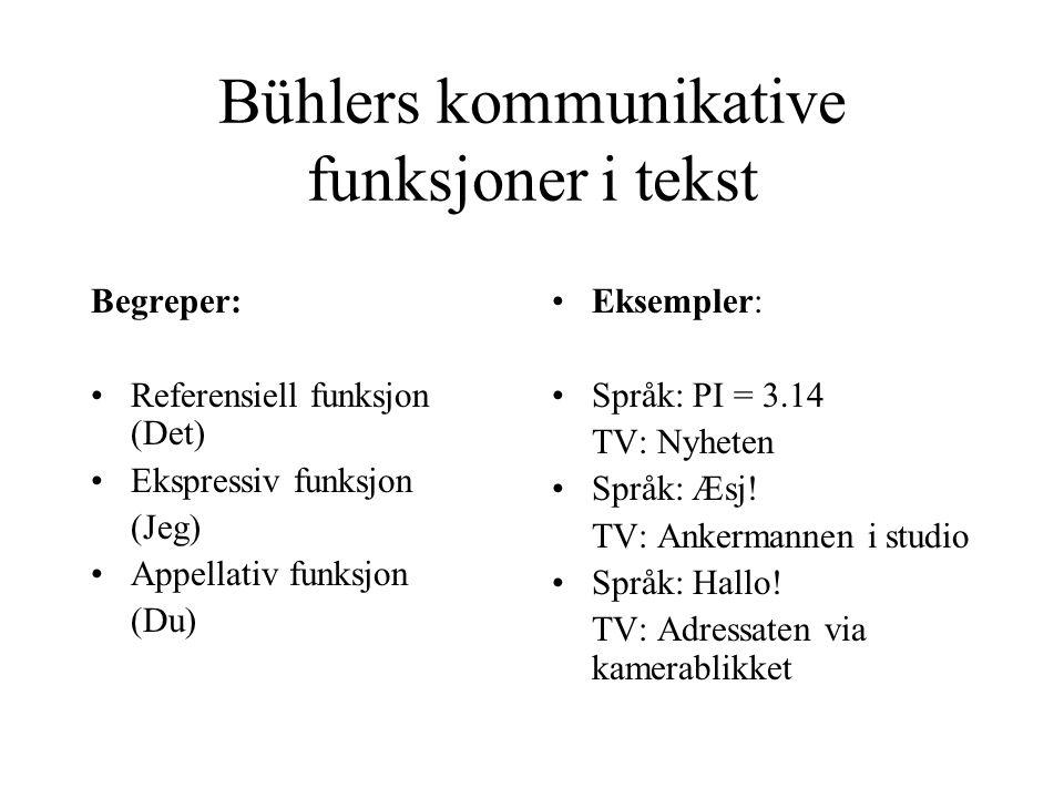 Bühlers kommunikative funksjoner i tekst Begreper: Referensiell funksjon (Det) Ekspressiv funksjon (Jeg) Appellativ funksjon (Du) Eksempler: Språk: PI = 3.14 TV: Nyheten Språk: Æsj.
