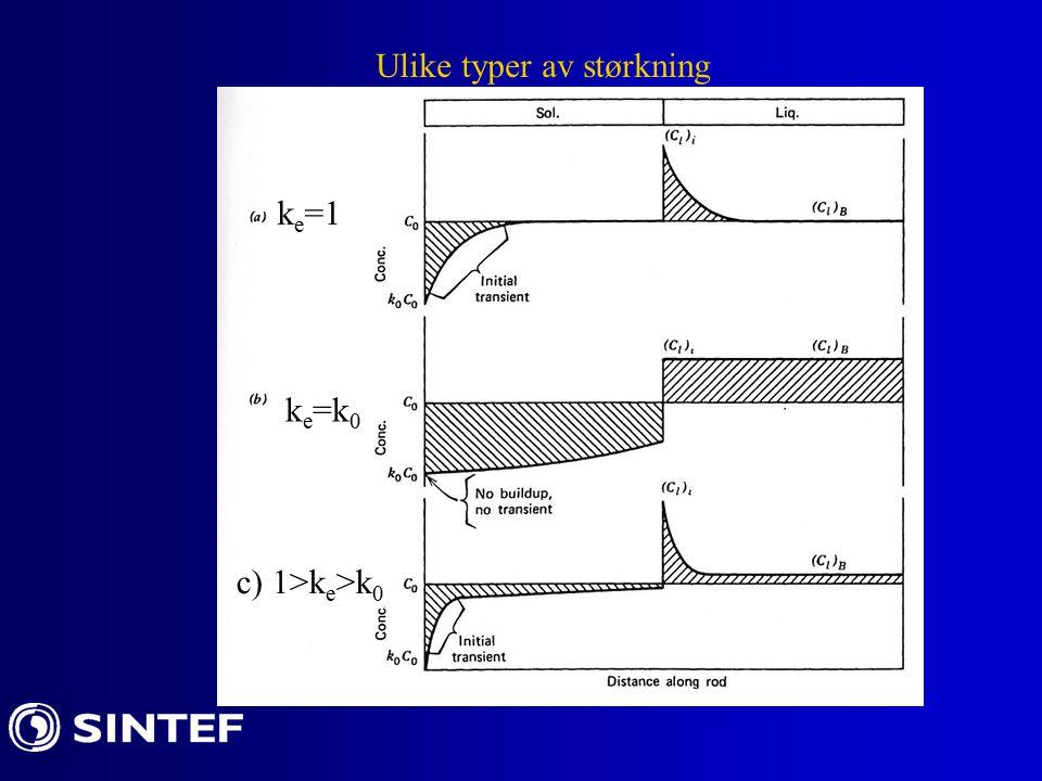 k e =1 k e =k 0 Ulike typer av størkning c) 1>k e >k 0