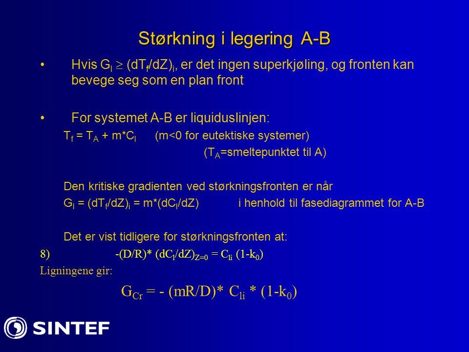 Størkning i legering A-B Hvis G l  (dT f /dZ) i, er det ingen superkjøling, og fronten kan bevege seg som en plan front For systemet A-B er liquiduslinjen: T f = T A + m*C l (m<0 for eutektiske systemer) (T A =smeltepunktet til A) Den kritiske gradienten ved størkningsfronten er når G l = (dT f /dZ) i = m*(dC l /dZ) i henhold til fasediagrammet for A-B Det er vist tidligere for størkningsfronten at: 8) -(D/R)* (dC l /dZ) Z=0 = C li (1-k 0 ) Ligningene gir: G Cr = - (mR/D)* C li * (1-k 0 )