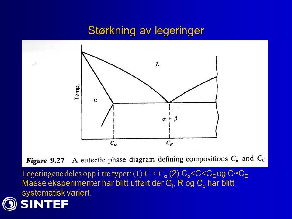 Størkning av legeringer Legeringene deles opp i tre typer: (1) C < C α (2) C α <C<C E og C≈C E Masse eksperimenter har blitt utført der G l, R og C s har blitt systematisk variert.