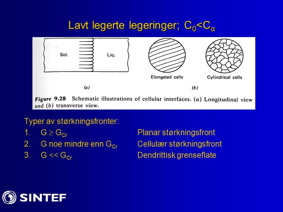 Lavt legerte legeringer; C 0 <C α Typer av størkningsfronter: 1.G  G Cr Planar størkningsfront 2.G noe mindre enn G Cr Cellulær størkningsfront 3.G << G Cr Dendrittisk grenseflate