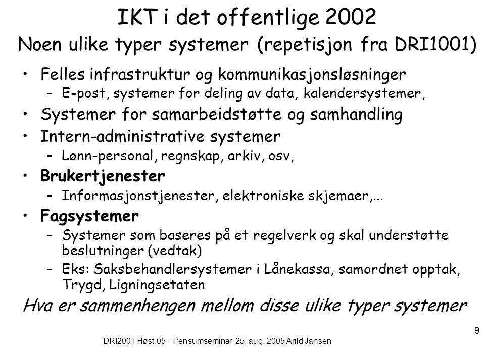 DRI2001 Høst 05 - Pensumseminar 25. aug. 2005 Arild Jansen 9 IKT i det offentlige 2002 Noen ulike typer systemer (repetisjon fra DRI1001) Felles infra