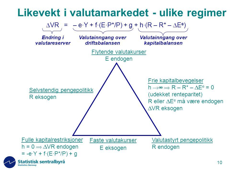 10 Faste valutakurser E eksogen Frie kapitalbevegelser h   R – R* –  E e = 0 (udekket renteparitet) R eller  E e må være endogen  VR eksogen Sel