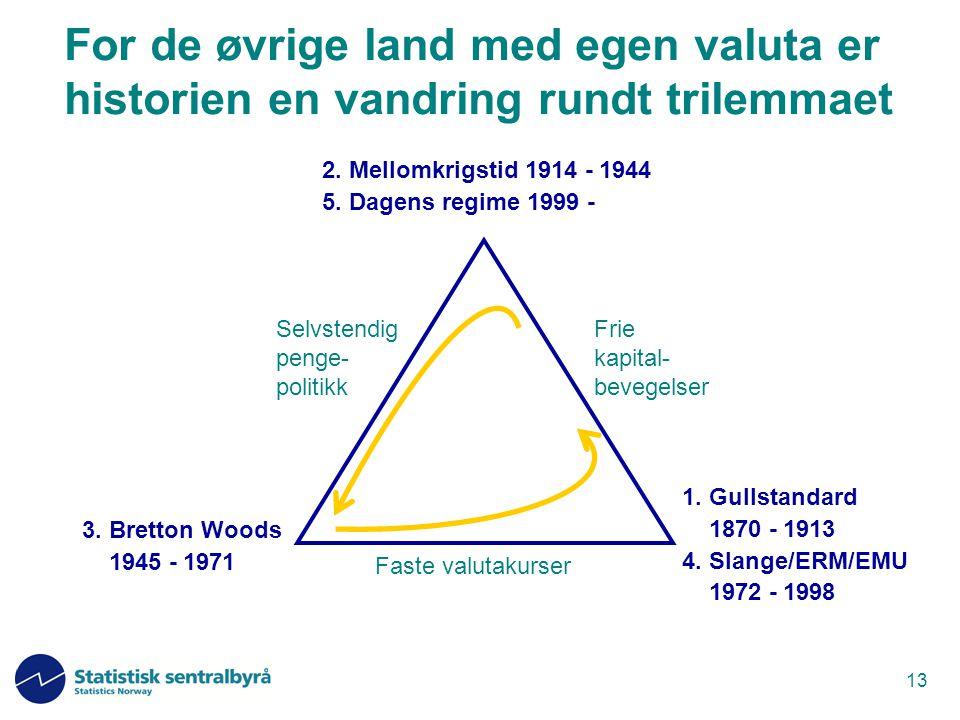 13 1. Gullstandard 1870 - 1913 4. Slange/ERM/EMU 1972 - 1998 For de øvrige land med egen valuta er historien en vandring rundt trilemmaet Faste valuta