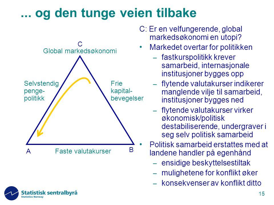 15... og den tunge veien tilbake C: Er en velfungerende, global markedsøkonomi en utopi? Markedet overtar for politikken – fastkurspolitikk krever sam