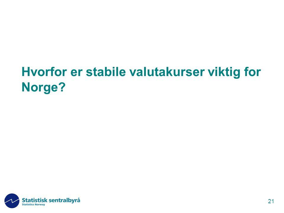 21 Hvorfor er stabile valutakurser viktig for Norge?