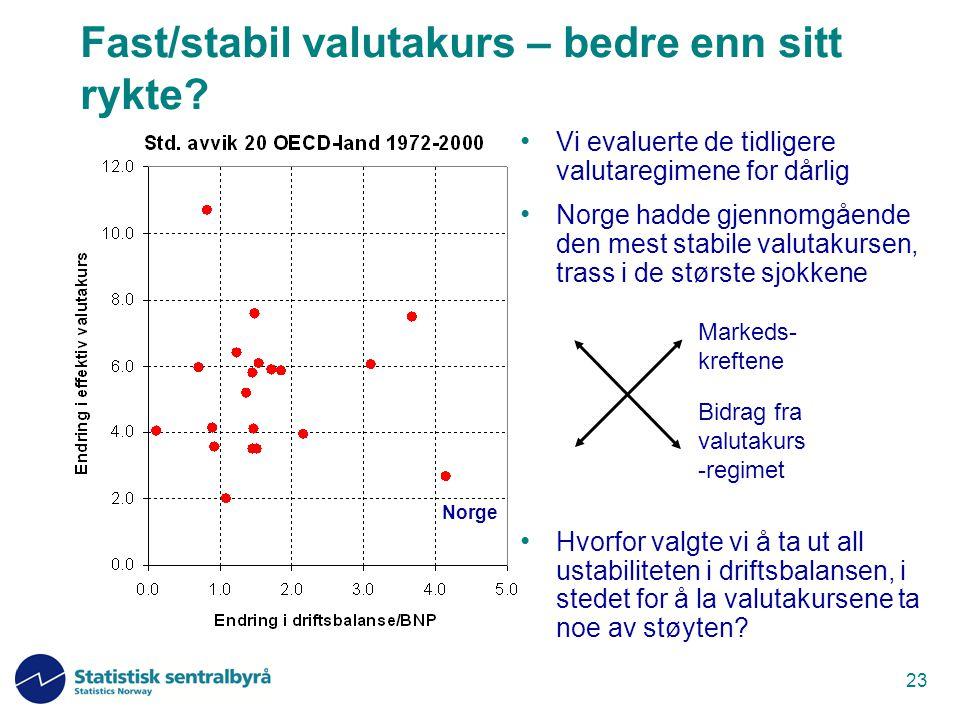 23 Fast/stabil valutakurs – bedre enn sitt rykte? Vi evaluerte de tidligere valutaregimene for dårlig Norge hadde gjennomgående den mest stabile valut