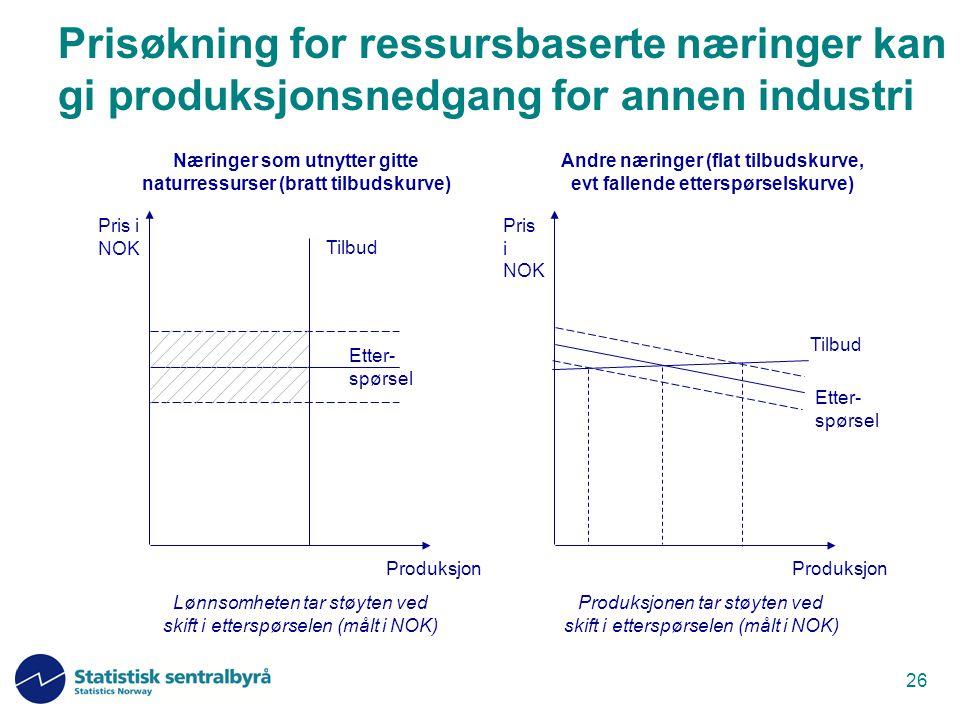 26 Prisøkning for ressursbaserte næringer kan gi produksjonsnedgang for annen industri Pris i NOK Produksjon Tilbud Etter- spørsel Pris i NOK Produksj