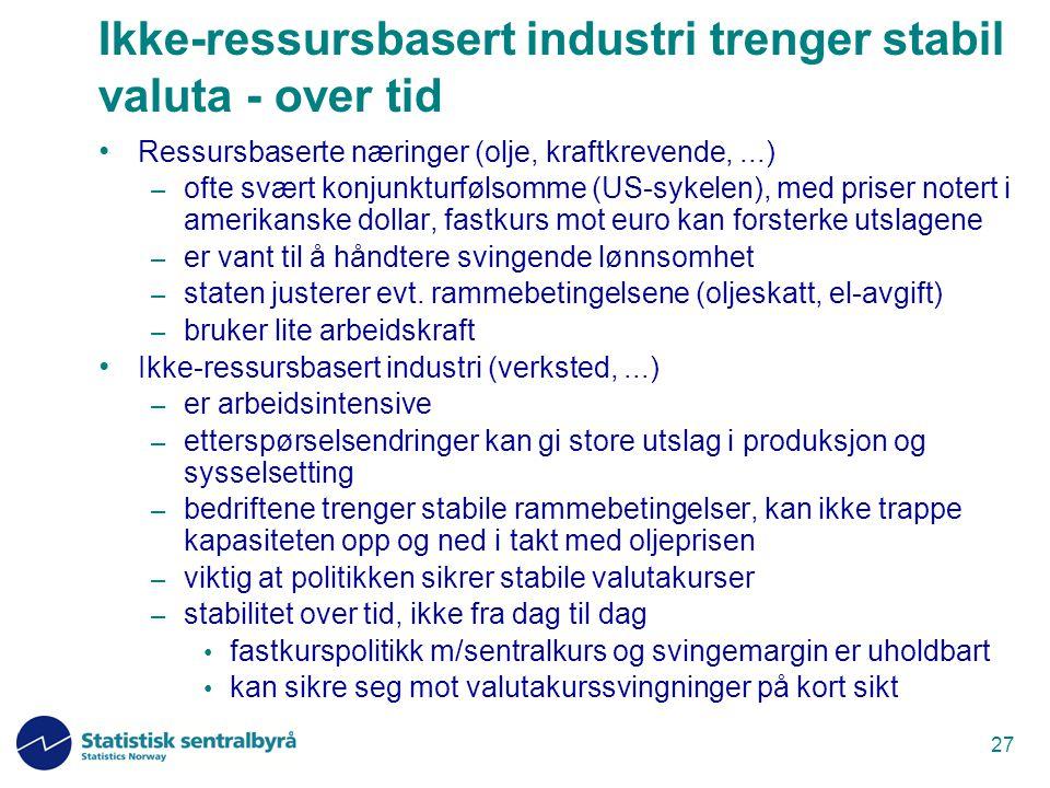 27 Ikke-ressursbasert industri trenger stabil valuta - over tid Ressursbaserte næringer (olje, kraftkrevende,...) – ofte svært konjunkturfølsomme (US-