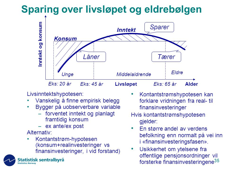 35 Sparing over livsløpet og eldrebølgen Livsinntektshypotesen: Vanskelig å finne empirisk belegg Bygger på uobserverbare variable – forventet inntekt