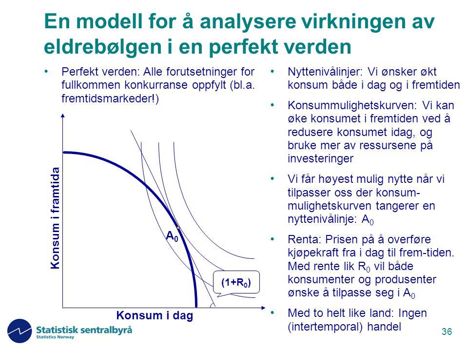 36 En modell for å analysere virkningen av eldrebølgen i en perfekt verden Nyttenivålinjer: Vi ønsker økt konsum både i dag og i fremtiden Konsummulig