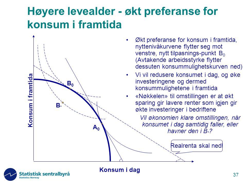 37 Høyere levealder - økt preferanse for konsum i framtida Økt preferanse for konsum i framtida, nyttenivåkurvene flytter seg mot venstre, nytt tilpas
