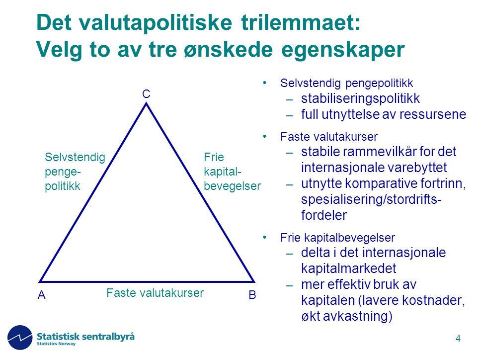 4 Faste valutakurser Frie kapital- bevegelser Selvstendig penge- politikk Det valutapolitiske trilemmaet: Velg to av tre ønskede egenskaper Selvstendi