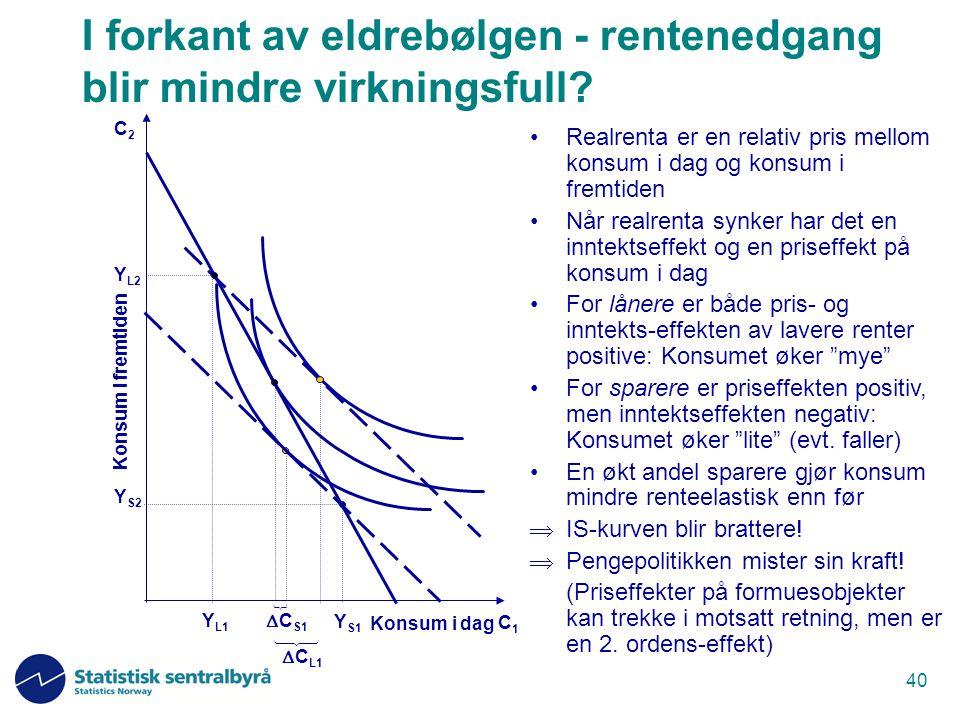 40 I forkant av eldrebølgen - rentenedgang blir mindre virkningsfull? Realrenta er en relativ pris mellom konsum i dag og konsum i fremtiden Når realr