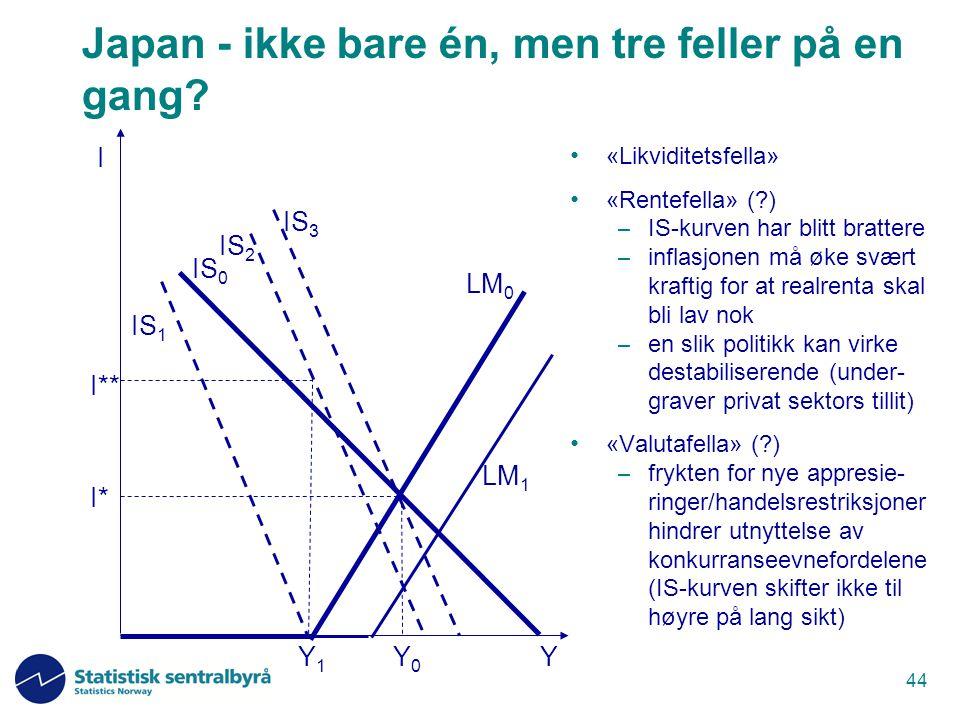 44 Japan - ikke bare én, men tre feller på en gang? «Likviditetsfella» «Rentefella» (?) – IS-kurven har blitt brattere – inflasjonen må øke svært kraf