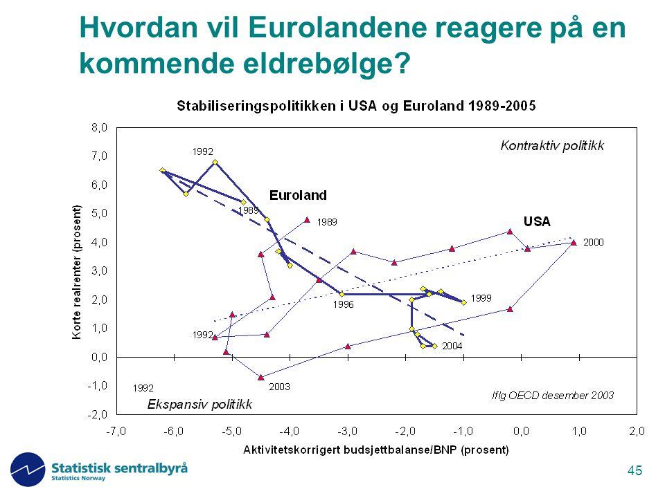 45 Hvordan vil Eurolandene reagere på en kommende eldrebølge?