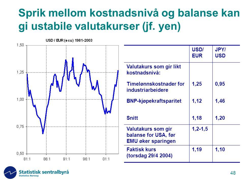 48 USD/ EUR JPY/ USD Valutakurs som gir likt kostnadsnivå: Timelønnskostnader for industriarbeidere 1,250,95 BNP-kjøpekraftsparitet1,121,46 Snitt1,181