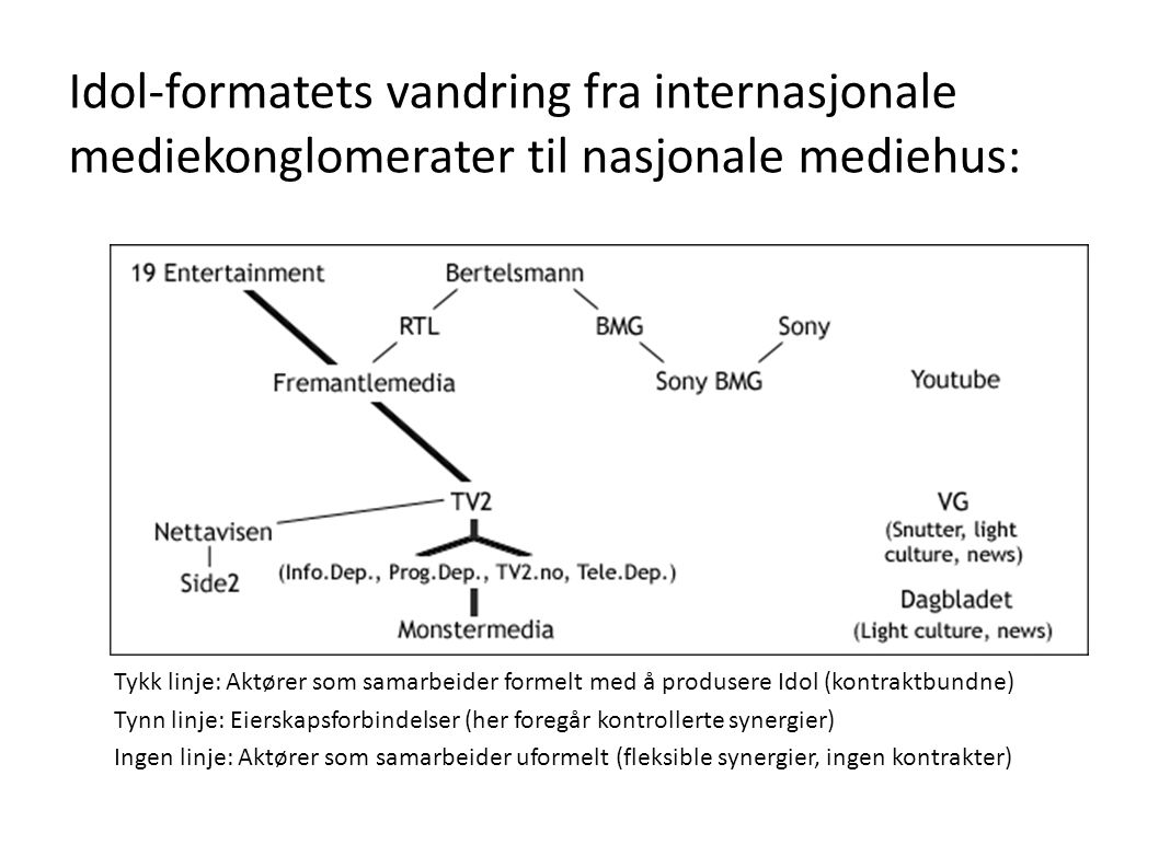 Idol-formatets vandring fra internasjonale mediekonglomerater til nasjonale mediehus: Tykk linje: Aktører som samarbeider formelt med å produsere Idol (kontraktbundne) Tynn linje: Eierskapsforbindelser (her foregår kontrollerte synergier) Ingen linje: Aktører som samarbeider uformelt (fleksible synergier, ingen kontrakter)