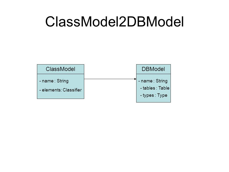 ClassModel2DBModel ClassModelDBModel - name : String - elements: Classifier - tables : Table - types : Type