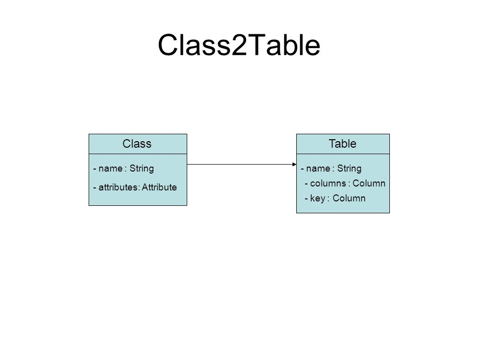 Class2Table ClassTable - name : String - attributes: Attribute - columns : Column - key : Column