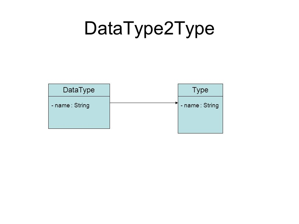 DataType2Type DataTypeType - name : String