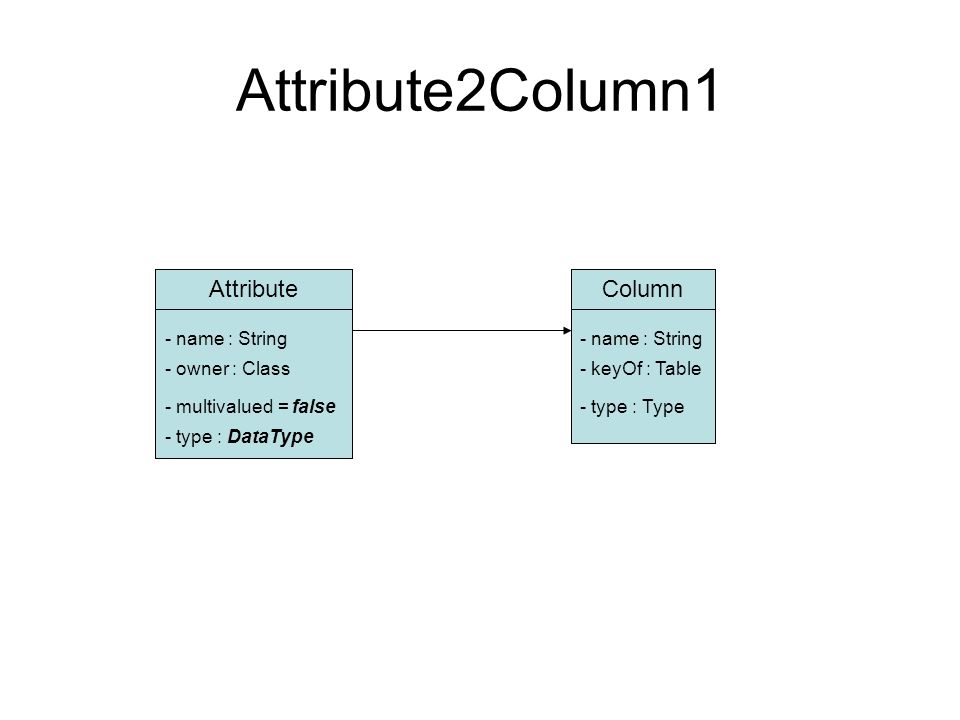 Attribute2Column1 AttributeColumn - name : String - owner : Class - type : DataType - keyOf : Table - type : Type- multivalued = false