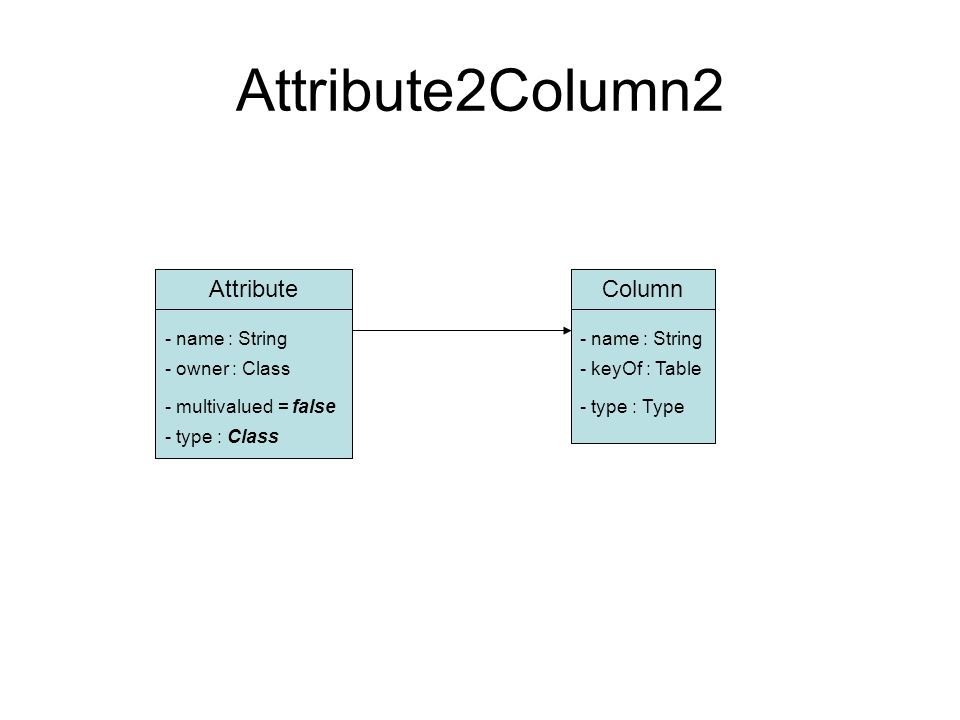 Attribute2Column2 AttributeColumn - name : String - owner : Class - type : Class - keyOf : Table - type : Type- multivalued = false