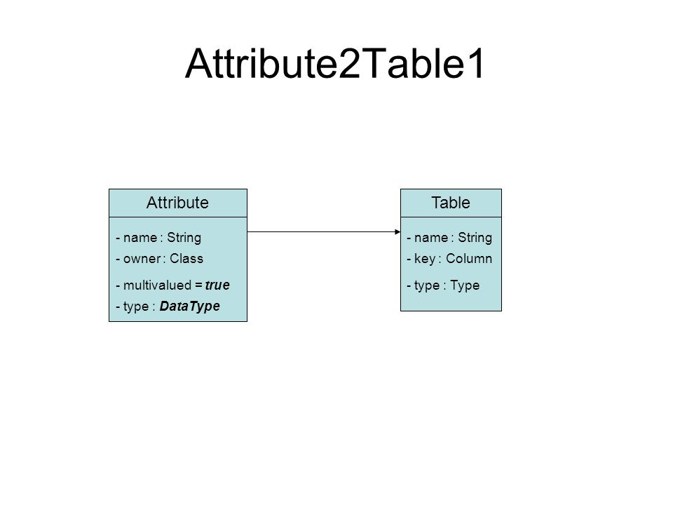 Attribute2Table1 AttributeTable - name : String - owner : Class - type : DataType - key : Column - type : Type- multivalued = true