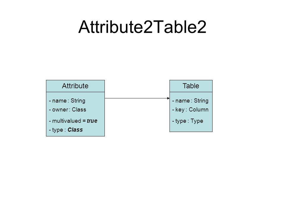 Attribute2Table2 AttributeTable - name : String - owner : Class - type : Class - key : Column - type : Type- multivalued = true