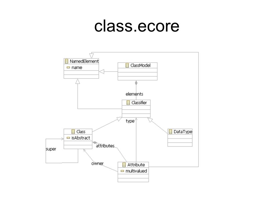 class.ecore