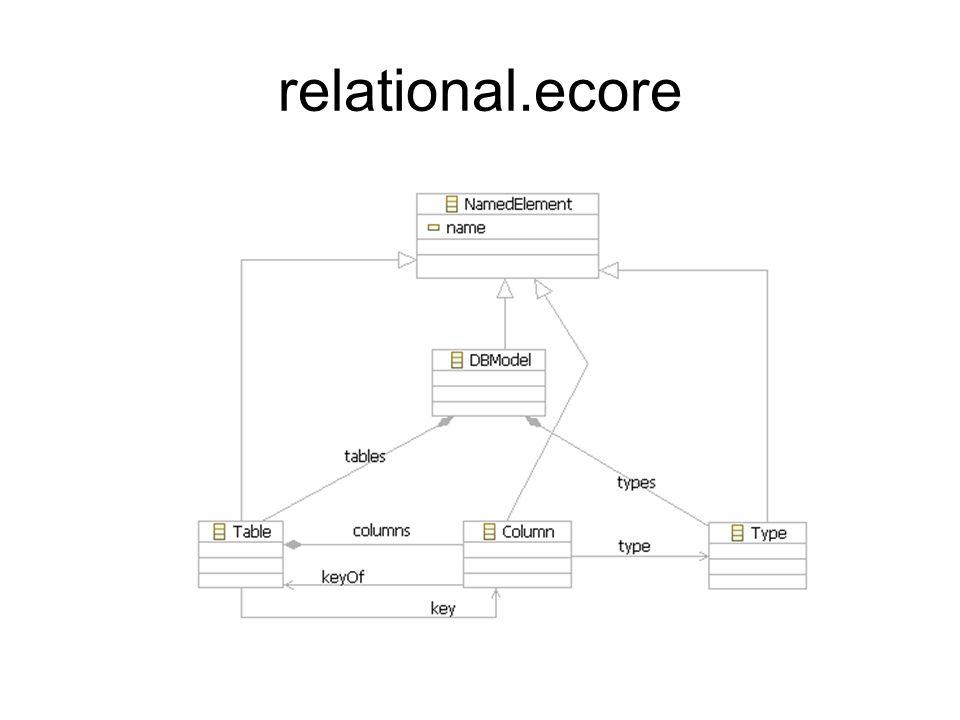 relational.ecore