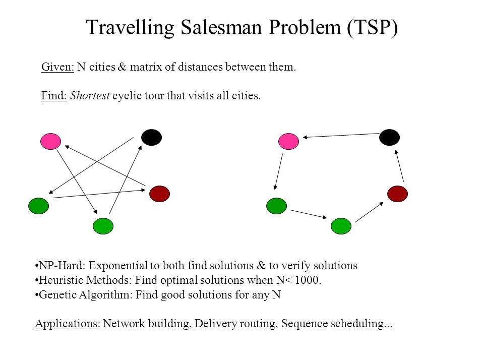 Travelling Salesman Problem (TSP) Given: N cities & matrix of distances between them. Find: Shortest cyclic tour that visits all cities. NP-Hard: Expo