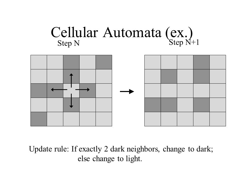 Cellular Automata (ex.) Update rule: If exactly 2 dark neighbors, change to dark; else change to light. Step N Step N+1