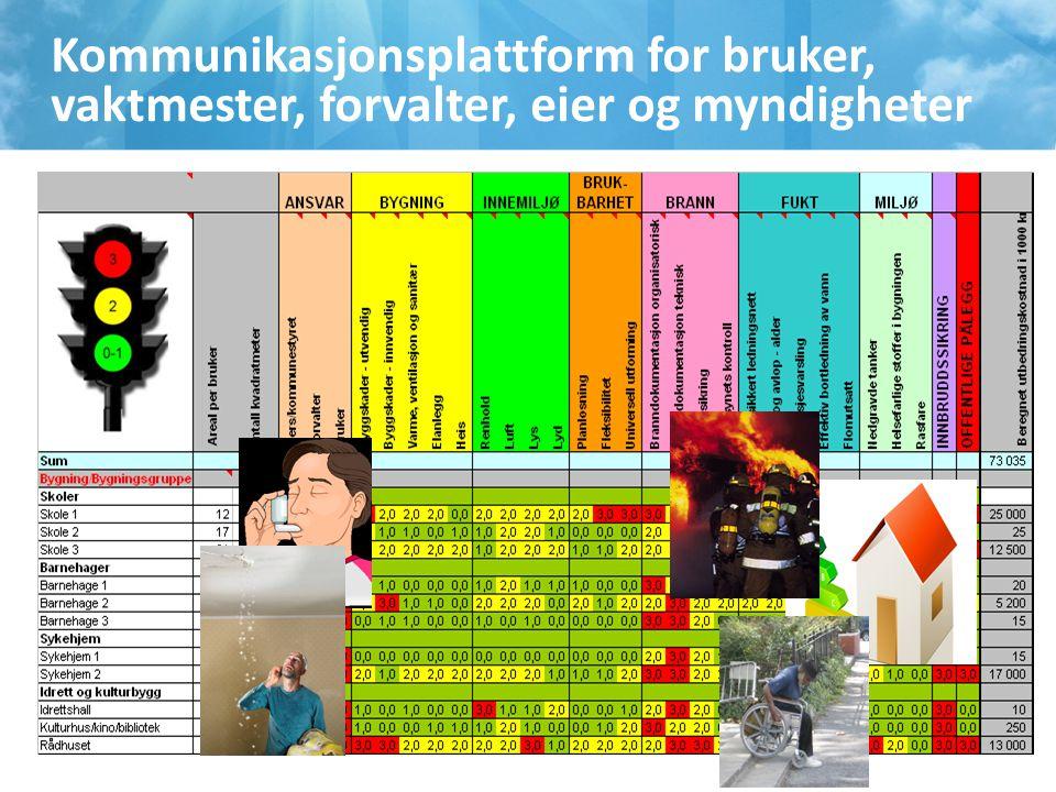 Kommunikasjonsplattform for bruker, vaktmester, forvalter, eier og myndigheter