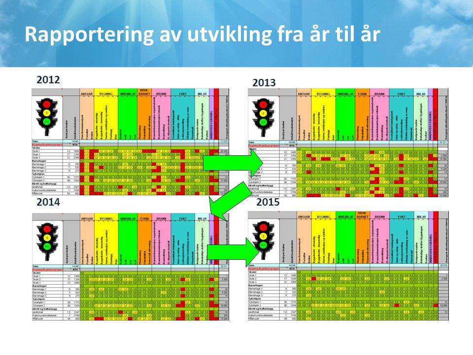 Rapportering av utvikling fra år til år 20152014 2013 2012