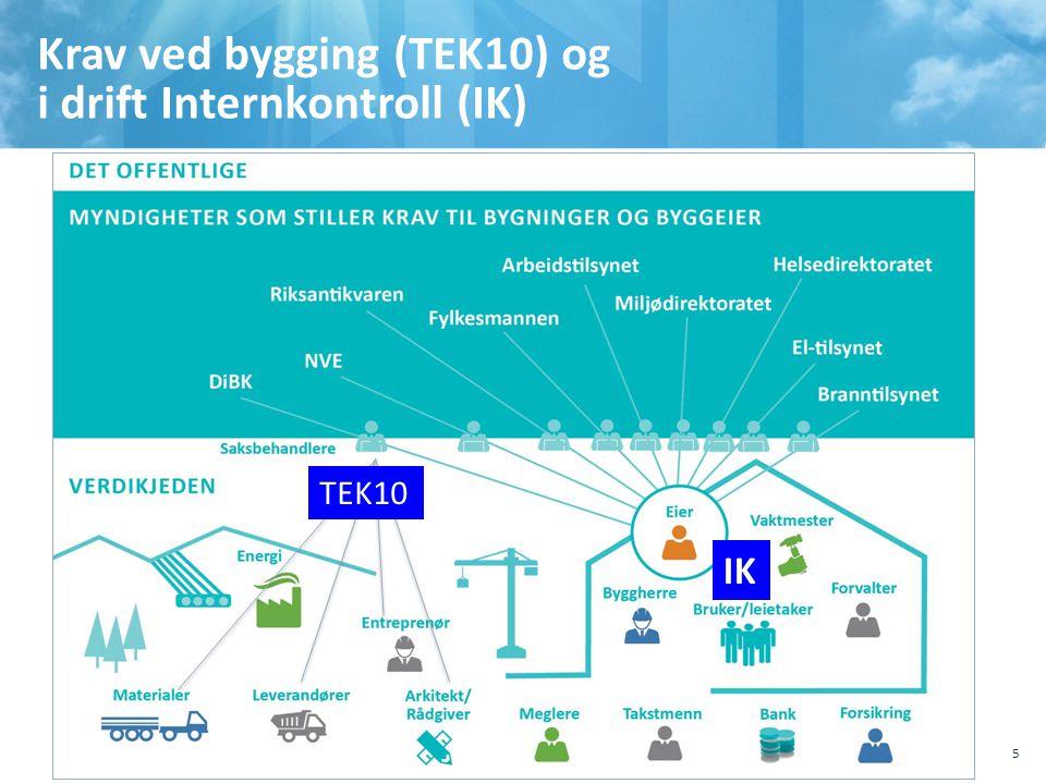 Krav ved bygging (TEK10) og i drift Internkontroll (IK) 10.10.201110.10.2011, Sted, tema, Sted, tema 5 TEK10 IK